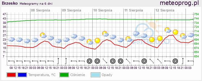 Meteogram, prognoza na 6 dni - meteoprog